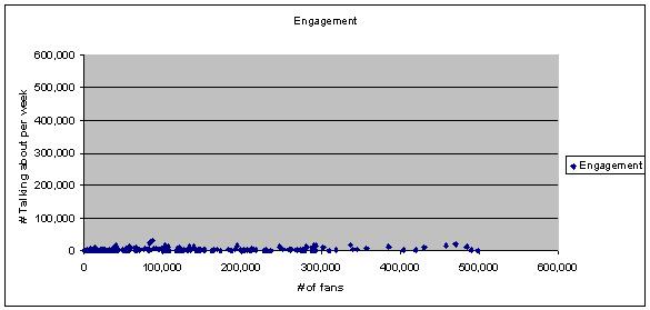engage-skew