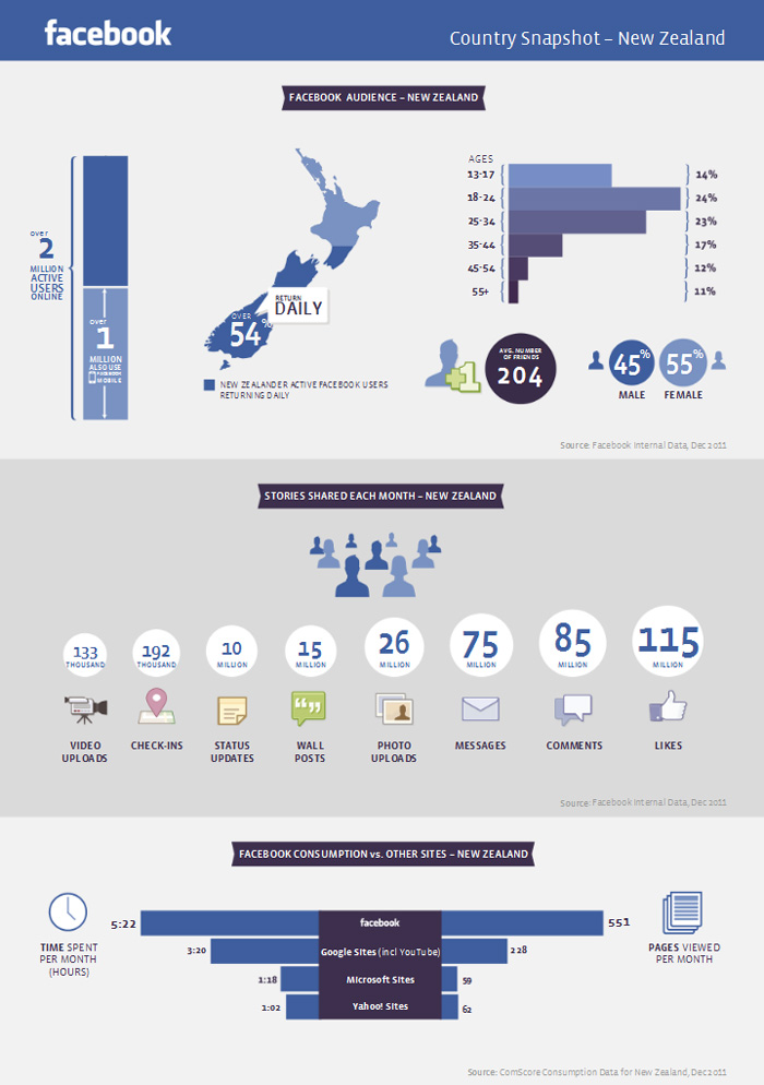 New Zealand Facebook data