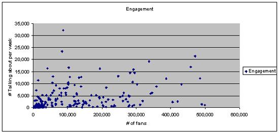 fb-engage
